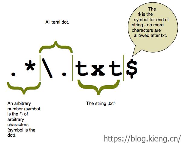 实用、常用的正则表达式!