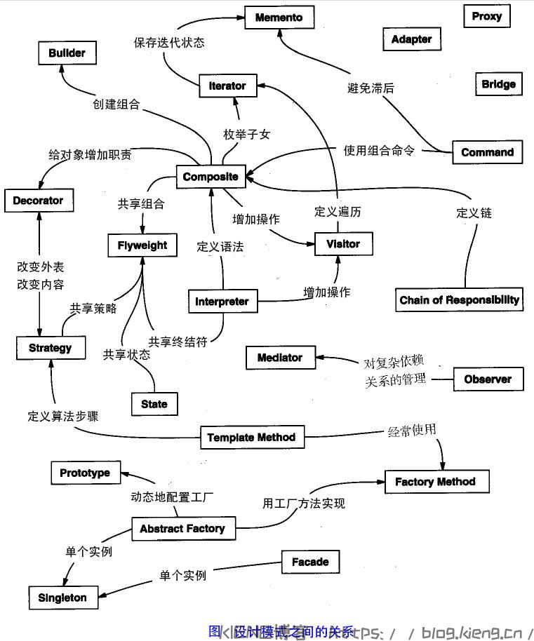 [记录]详解 PHP 的 45 种设计模式