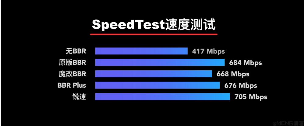原版 BBR,魔改 BBR,BBR Plus 与锐速哪个速度快?简单测试.