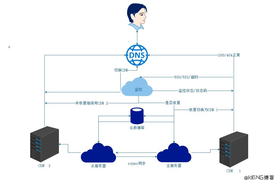 [记录]被 DD/CC 攻击时使用阿里云 DNS 自动切换 IP 或 CDN